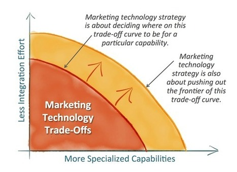 Be smart about marketing technology point solutions | Beyond Marketing | Scoop.it