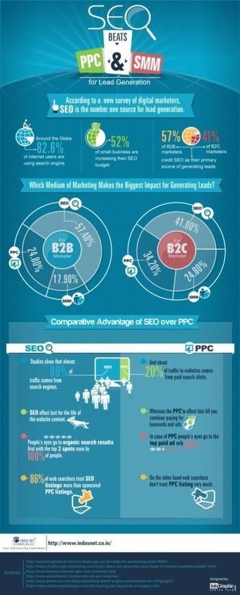 SEO Beats PPC and SMM? | Companies Web Design | Scoop.it
