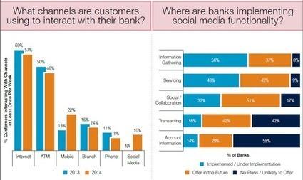 AllAnalytics - Michael Steinhart - Survey Shows Millennials Demand Social Banking | Digital-News on Scoop.it today | Scoop.it
