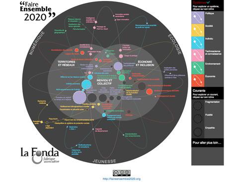 Faire ensemble 2020   Enterprise Social Network   Scoop.it