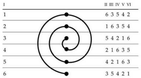Usando las matemáticas para analizar obras literarias (y II) | GUSTOKO ARTIKULUAK | Scoop.it