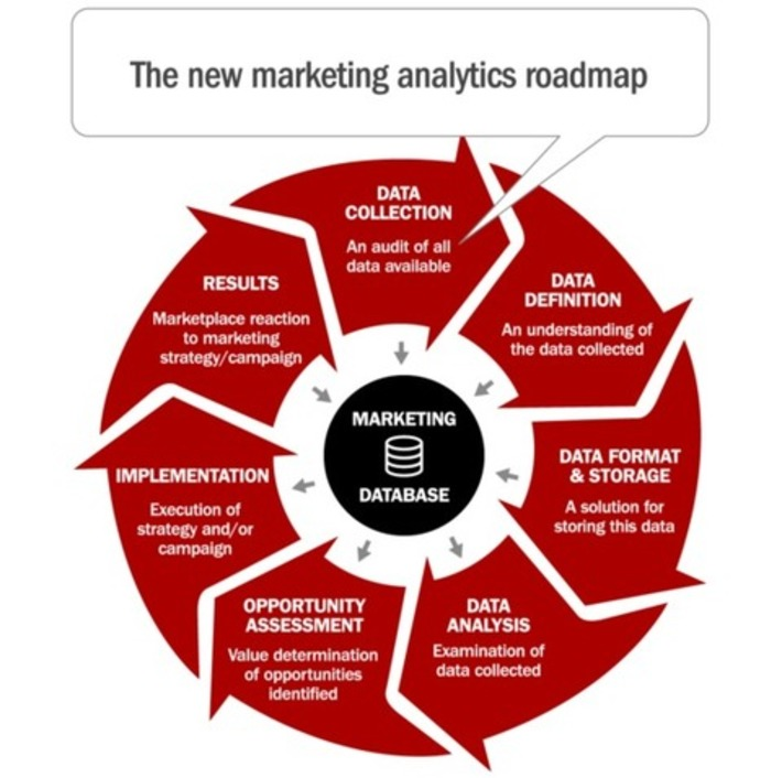 How Banks Can Maximize Marketing ROI With Data Analytics | Data | Scoop.it