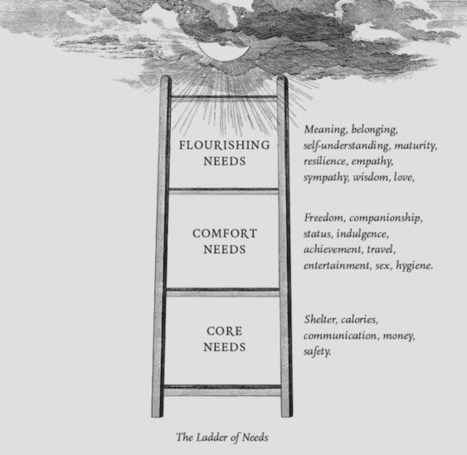 Business and the Ladder of Needs | Entretiens Professionnels | Scoop.it