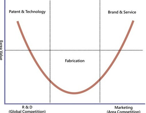 Publishers and the Smiling Curve - stratechery by Ben Thompson | Content Strategy and the Future of Publishing and Journalism | Scoop.it