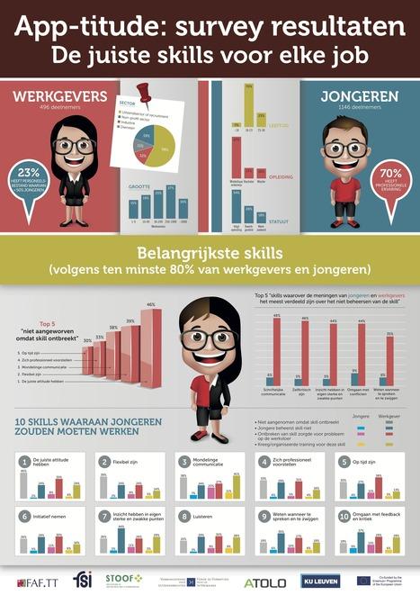 Infografiek: welke skills verwachten werkgevers van jongeren? | Mediawijsheid en ouders | Scoop.it