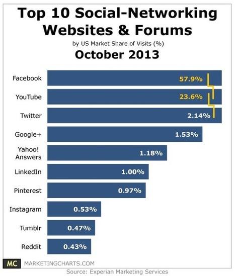 Top 10 Social Networking Websites & Forums – October 2013   Social Media   Scoop.it