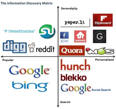 The Age OfRelevance - From Social Graph To Interest Graph | Brand & Content Curation | Scoop.it
