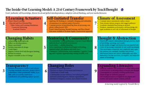 The Inside-Out School: A 21st Century Learning Model | Leadership to change our schools' cultures for the 21st Century | Scoop.it