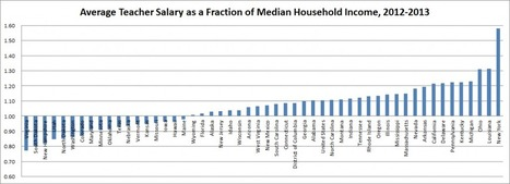 Teacher Salaries and Household Income By State | On Learning & Education: What Parents Need to Know | Scoop.it