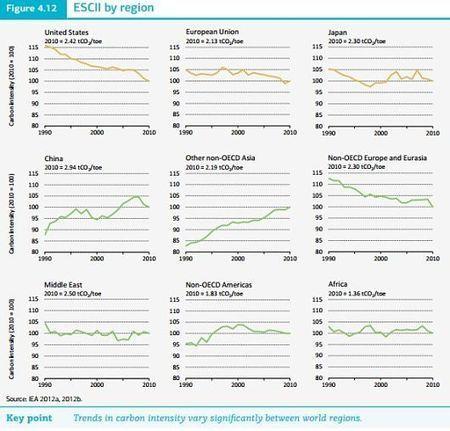Se publica el informe anual de la Agencia Internacional de la Energía sobre la evolución de las energías renovables. | Mantenimiento de edificios | Scoop.it