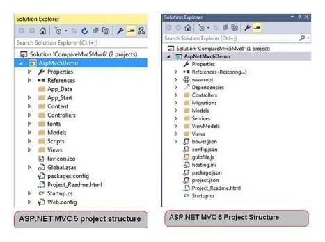 ASP.NET MVC Hosting Tips: What is the Difference between ASP.NET MVC 5 and ASP.NET MVC 6? - Cheap Windows Hosting Review | Web Development | Scoop.it