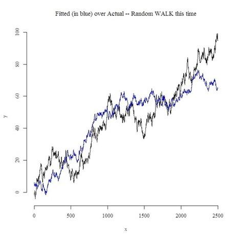 Spurious Regression illustrated   Quantitative Finance   Scoop.it