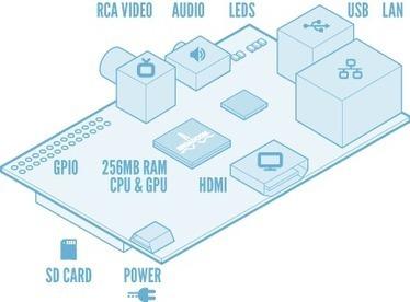Le Raspberry Pi est en vente ! | Soho et e-House : Vie numérique familiale | Scoop.it