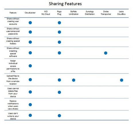 The Truth about Terms and Conditions: Know Your Cloud - StoAmigo   Cloud   Scoop.it