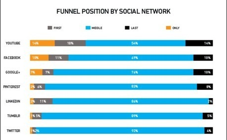 YouTube Drives More Sales Than Other Social Media Platforms [Study] | MarketingHits | Scoop.it
