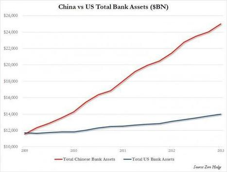 China's Credit Nightmare Explained In One Chart | Zero Hedge | Gold and What Moves it. | Scoop.it