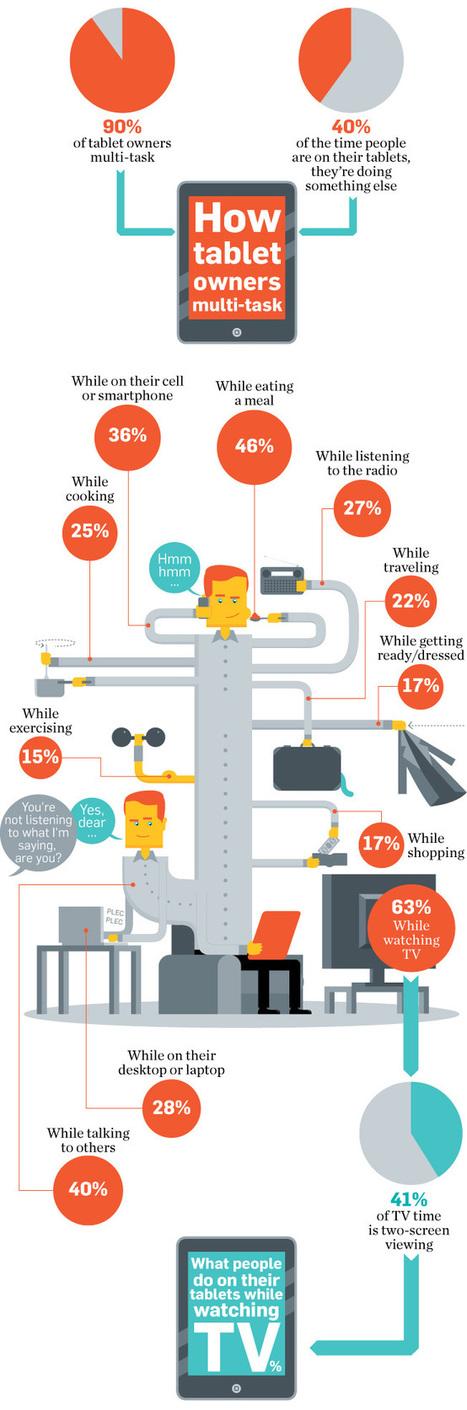 Data Points: Two-Screen Viewing | Big Media (En & Fr) | Scoop.it