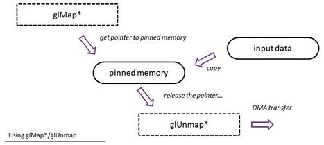 Persistent Mapped Buffers in OpenGL - CodeProject | opencl, opengl, webcl, webgl | Scoop.it