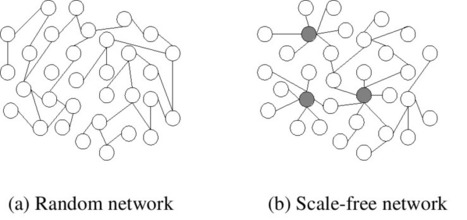 Graph Theory and Network Science: The Basics | Architects Zone | Brain netwroks | Scoop.it