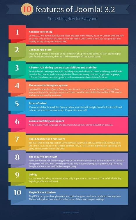 Joomla 3.2- 10 Features That Joomla Has Ever Had | Infographic | Scoop.it