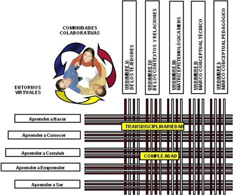 TRAMA EPISTEMOLOGICA DE COMUNIDADES COLABORATIVAS EN ENTORNOS VIRTUALES PARA EL APRENDIZAJE EN LA EDUCACIÓN UNIVERSITARIA | Pasion por el Conocimiento | Scoop.it