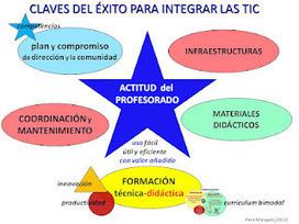 Hoja de ruta (1): Integrando las TIC en Educación   LAS TIC EN EL COLEGIO   Scoop.it