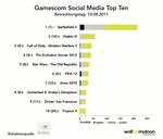 "GamesMarkt | News | Social-Media-Analyse Games - Teil 1 | ""Socialmedia für Unternehmen"" | Scoop.it"