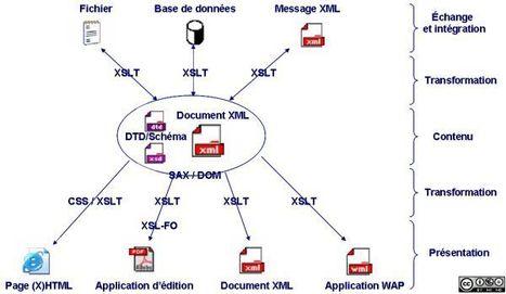 Pertinence des normes et standards dans les dispositifs de formation à distance | Time to Learn | Scoop.it