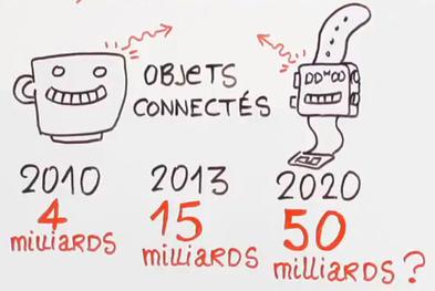 NetPublic » Objets connectés : Vidéo didactique en 5 minutes | Tendances Médias sociaux | Scoop.it