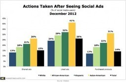 Social Media Ads: Fairly Annoying, Rather Useless, Somewhat Effective | Social Media Article Sharing | Scoop.it