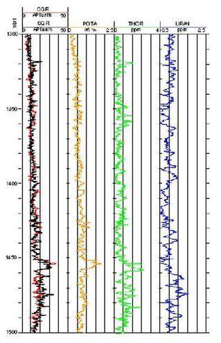 Rayos Gamma Expectral | Análisis Petrofísico | Scoop.it