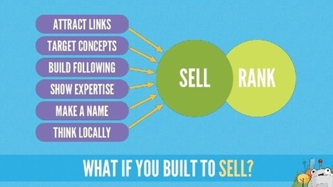 BEST PRACTICES - How to Scale Content Marketing | Lead Gen ► Social Media ► Content marketing | Scoop.it