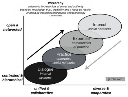 Wirearchies = Adaptive, Two Way Flow of Power, Knowledge, with a Focus on People , then Results | Agile Learning | Scoop.it