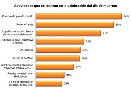 Celebración del Día de Muertos | DIA DE MUERTOS | Scoop.it