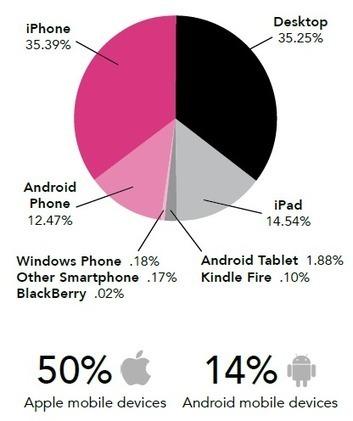 65% de taux d'ouverture d'email lors de campagne d'emailing sur mobile - #Arobasenet | etourisme | Scoop.it