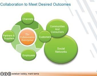 Análisis de los Clientes, la Colaboración, Enterprise 2.0 y Cloud en el 2011 | Social Media | Scoop.it