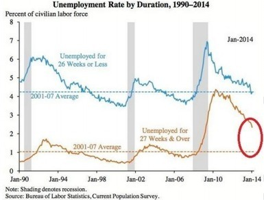The Fed Cannot Fix Unemployment-Sandy Morris Financial Services | Financial News | Scoop.it