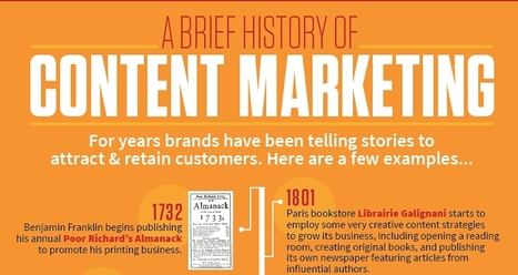 History of Content Marketing | Content Marketing Institute | World's Best Infographics | Scoop.it