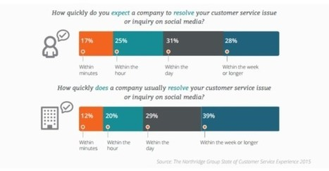 Report: Social Media is the Slowest Way to Resolve Customer Service Issues | E-marketeur | Scoop.it