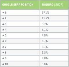 Taux de clics (CTR) sur Google : Etudes & infographie - MAJ Juin 2013 | Les moteurs de recherche et leurs spécificités | Scoop.it