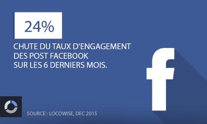 5% : le taux d'engagement des Post Facebook en fin d'année dernière, en chute | Social Media Curation par Mon-Habitat-Web.com | Scoop.it