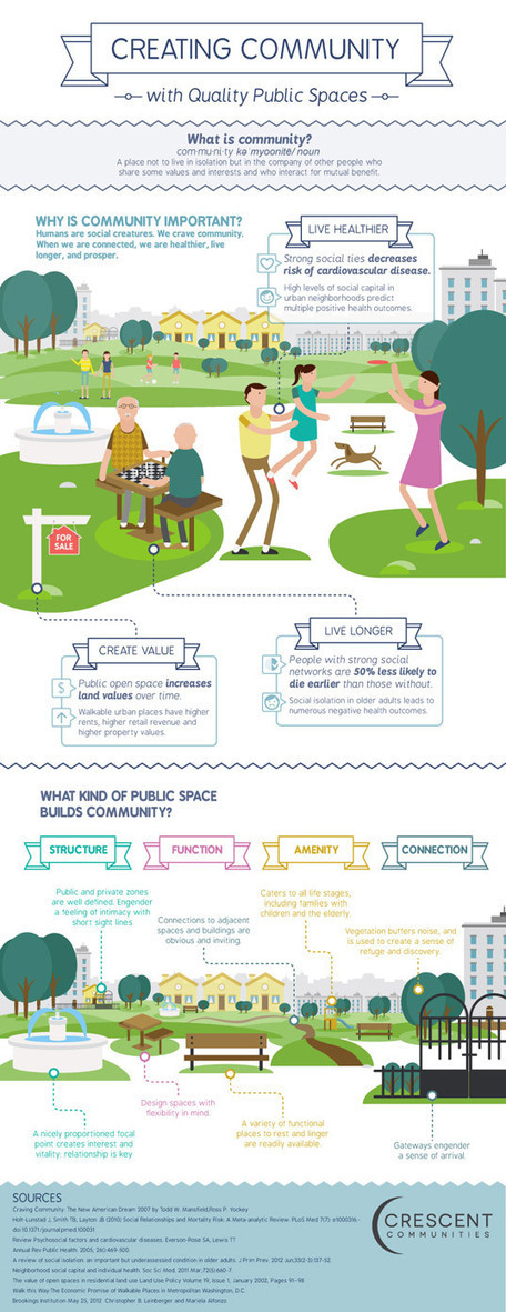 "INFOGRAPHIC: How to Create Community Through Quality Public Spaces | ""library design"" AND "" library architecture"" 