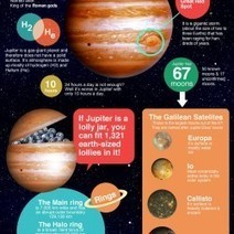 Jupiter Facts  Infographic | Infographics | Scoop.it