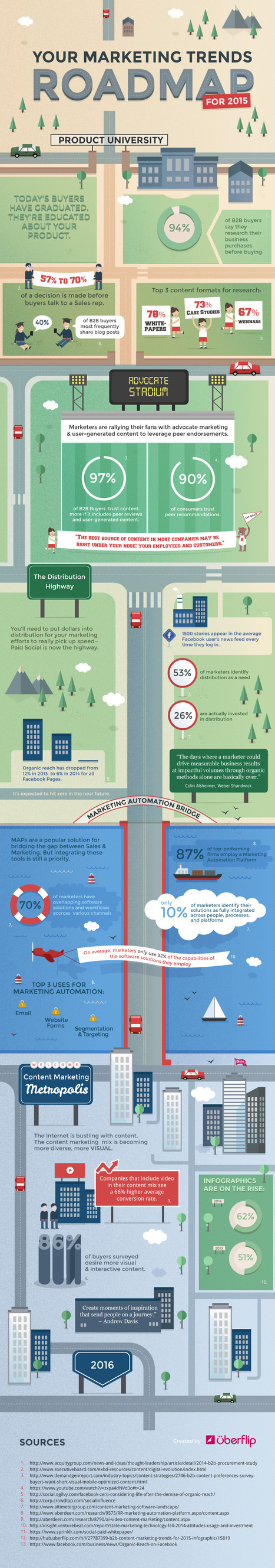 Are These 3 Points of Interest on Your Marketing Road Map? #infographic | MarketingHits | Scoop.it