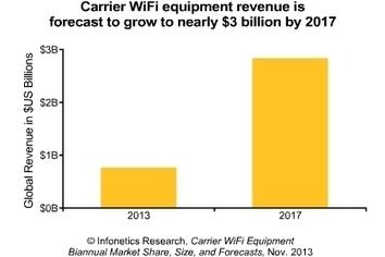 Broadband Traffic Management: [Infonetics]: Offloading Leads a $8.5B Carrier Wi-Fi Market (2013-17)   Wireless Networks   Scoop.it