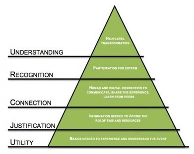 The Attendee Hierarchy of Needs: A Framework for Making Better Event Planning Decisions | Fork In The Road Blog | Michelle Bruno | Meeting Design | Scoop.it