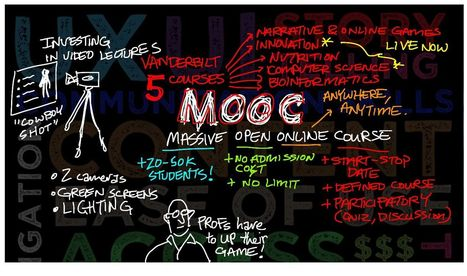 Les MOOC: quelle évolution ? | Innovation et L&D | Scoop.it