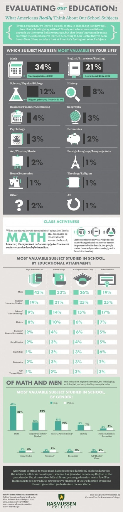 Americans U.S. Education Review Infographic | Secondary Education | Scoop.it