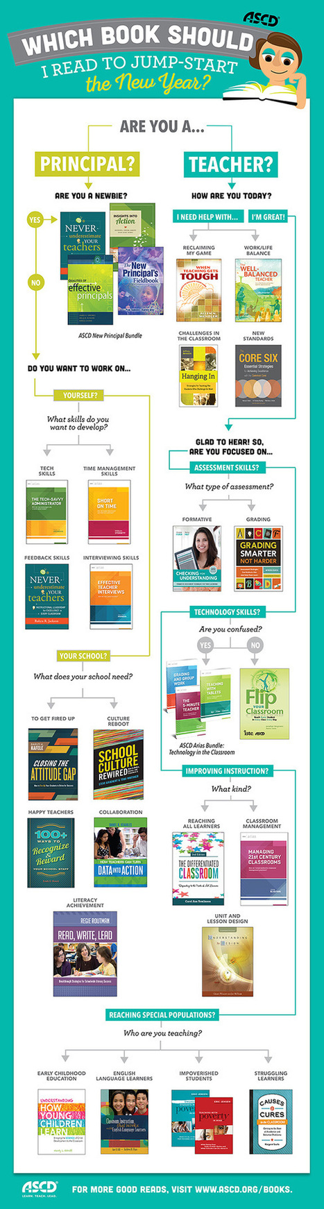 new-year-book-flow-chart.jpg (575x2145 pixels) | Web 2.0 Tools for the English Classroom | Scoop.it