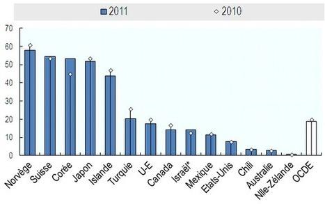 Le niveau du soutien à l'agriculture n'a jamais été aussi bas, constate l'OCDE   Questions de développement ...   Scoop.it